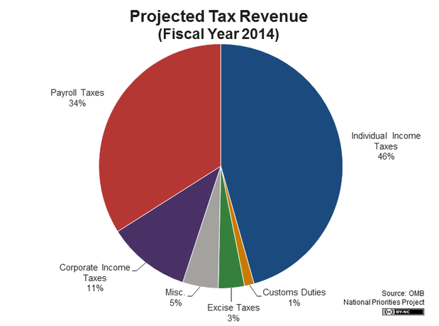 revenue_pie_2014_big