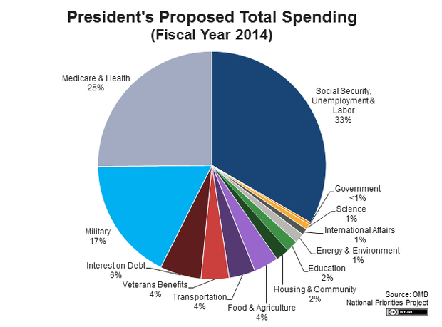 spending_-_total_spending_pie_2014_big