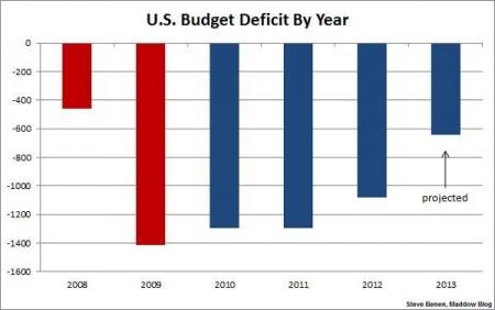 US deficit 2013