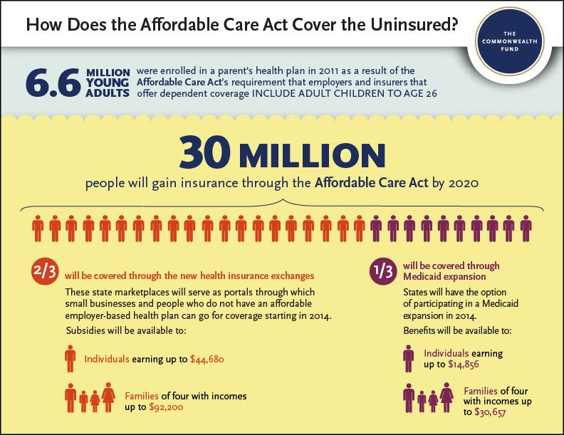 Affordable Care Act Uninsured